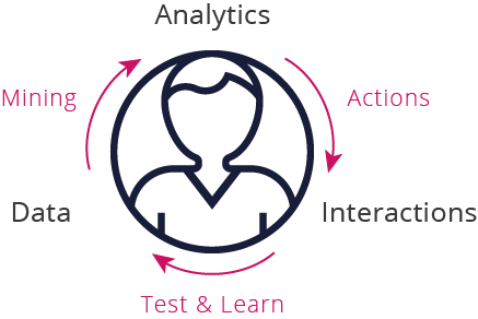 End-to-end analytics process
